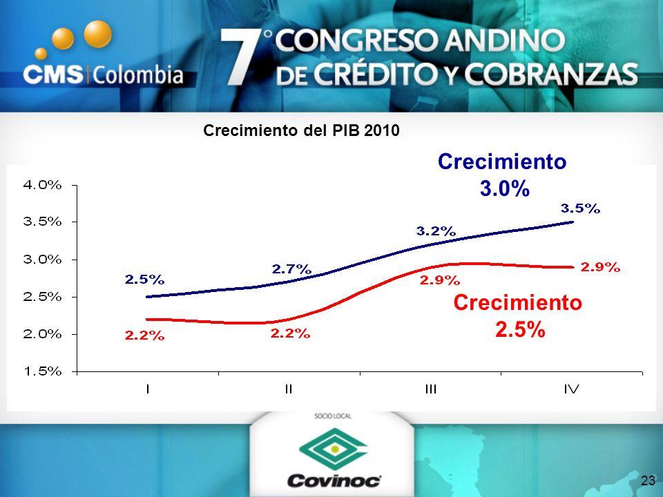 23 Crecimiento del PIB 2010 Crecimiento 3.0% Crecimiento 2.5%
