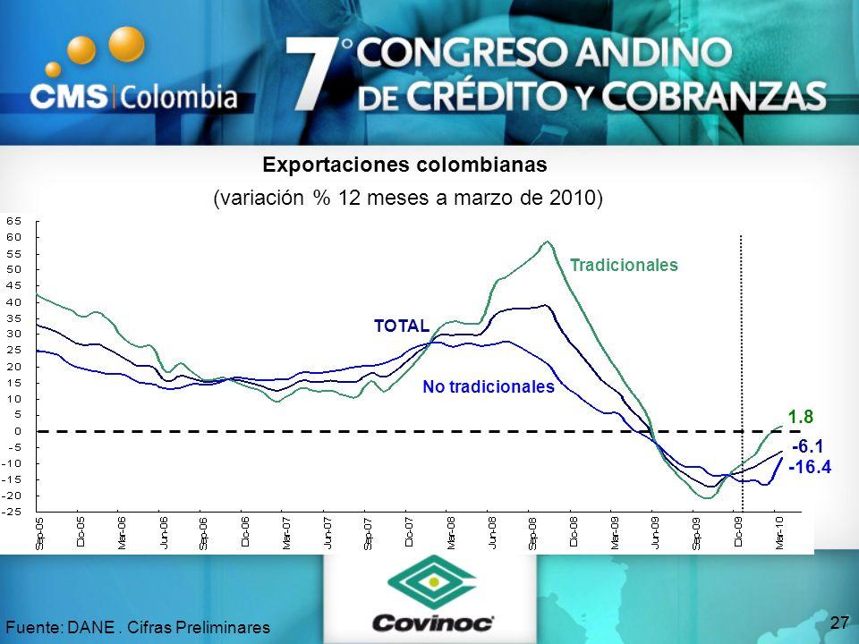 27 Exportaciones colombianas (variación % 12 meses a marzo de 2010) Fuente: DANE. Cifras Preliminares -6.1 1.8 -16.4 TOTAL Tradicionales No tradiciona