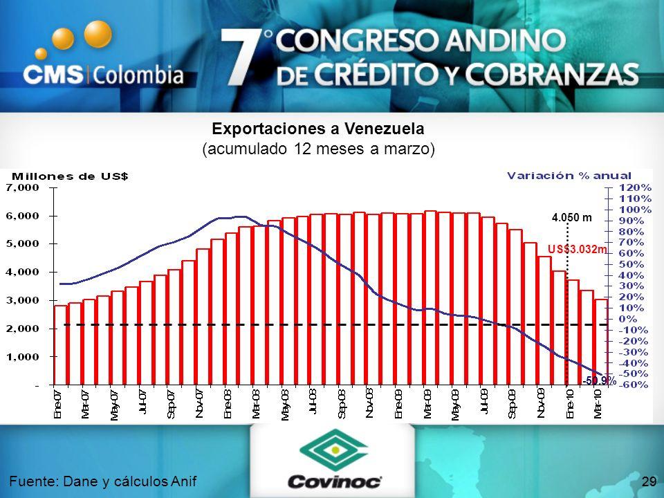 29 Fuente: Dane y cálculos Anif Exportaciones a Venezuela (acumulado 12 meses a marzo) US$3.032m -50.9% 4.050 m