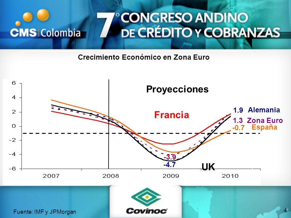 Zona Euro1.3 Alemania 1.9 España -0.7 Crecimiento Económico en Zona Euro Fuente: IMF y JPMorgan Proyecciones -3.9 -4.7 Francia UK 4