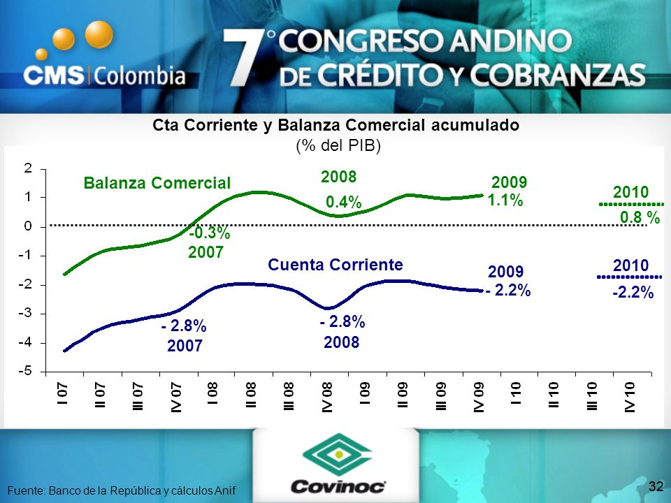 32 Balanza Comercial Cuenta Corriente 2007 -0.3% 2007 - 2.8% Fuente: Banco de la República y cálculos Anif Cta Corriente y Balanza Comercial acumulado