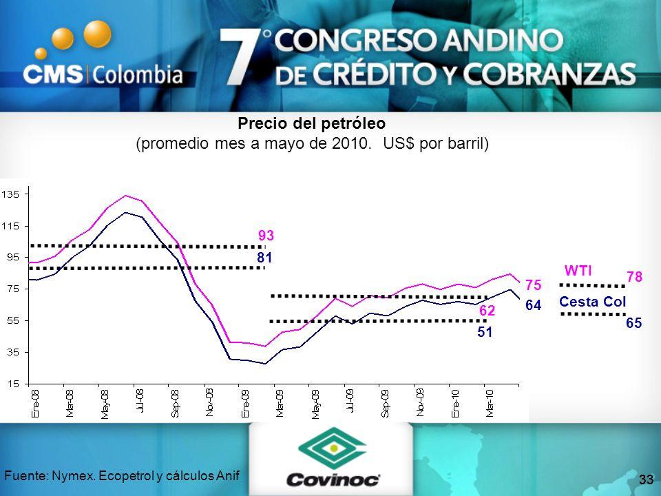 33 Precio del petróleo (promedio mes a mayo de 2010. US$ por barril) Fuente: Nymex. Ecopetrol y cálculos Anif 93 81 75 64 WTI Cesta Col 78 65 62 51