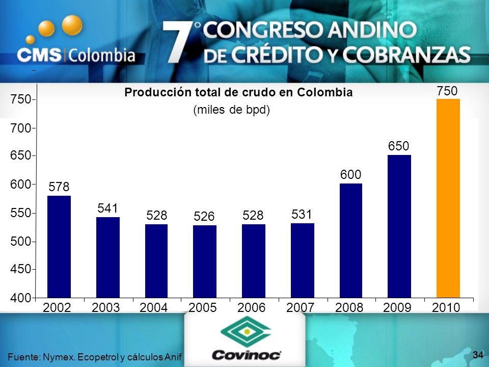 34 Fuente: Nymex. Ecopetrol y cálculos Anif Producción total de crudo en Colombia (miles de bpd) 565 Meta 578 541 528 526 528 531 600 650 750 400 450