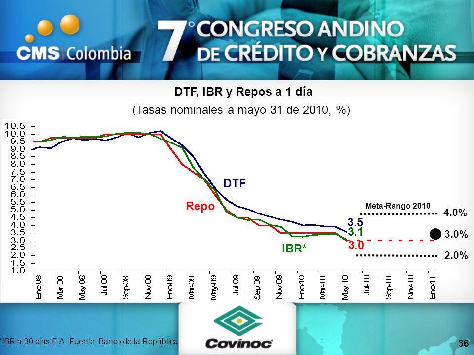 36 DTF, IBR y Repos a 1 día (Tasas nominales a mayo 31 de 2010, %) *IBR a 30 días E.A. Fuente: Banco de la República Repo IBR* DTF 2.0% 4.0% Meta-Rang