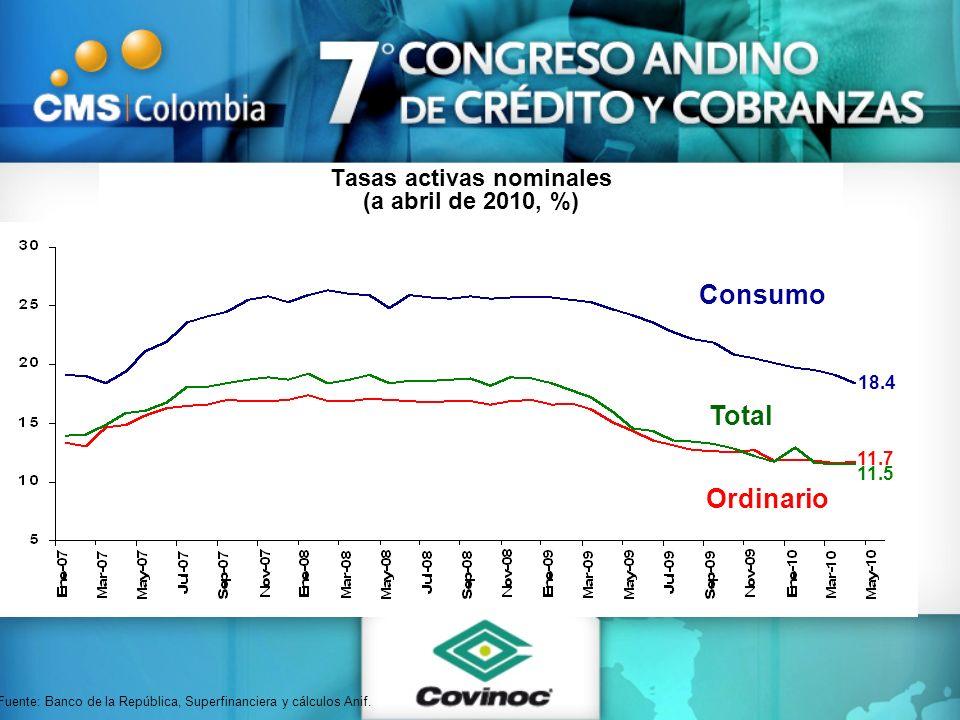 Tasas activas nominales (a abril de 2010, %) Fuente: Banco de la República, Superfinanciera y cálculos Anif. Consumo Ordinario Total 18.4 11.7 11.5