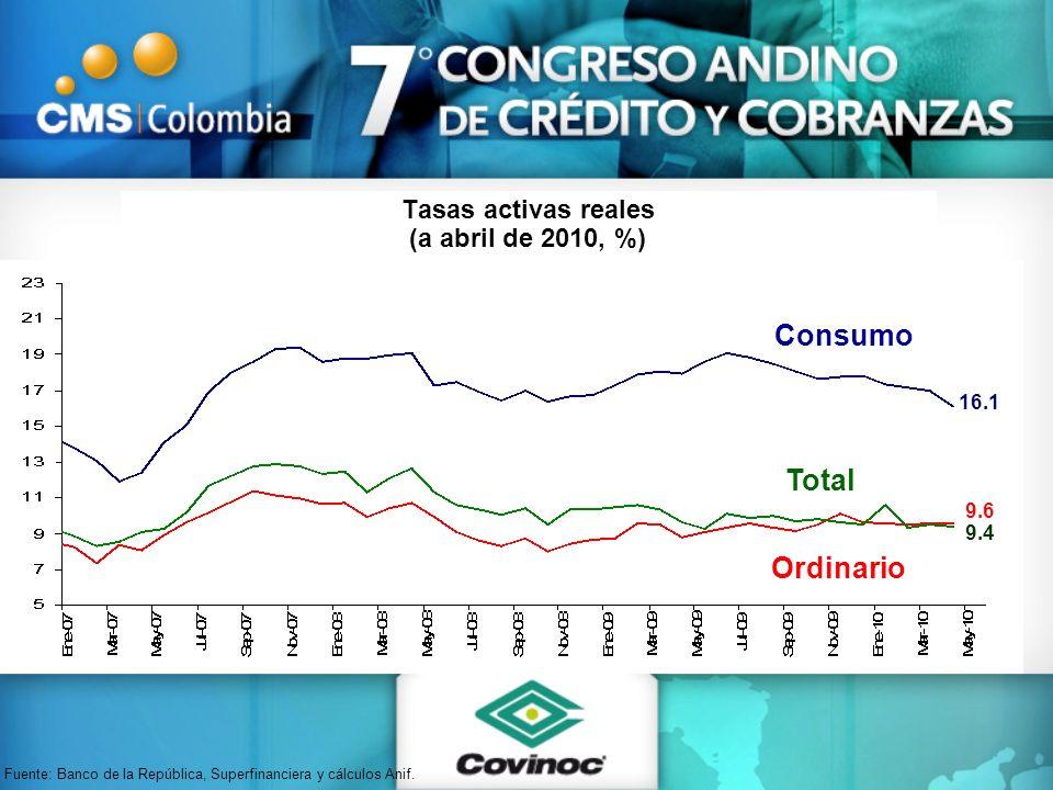 Tasas activas reales (a abril de 2010, %) Consumo Ordinario Total Fuente: Banco de la República, Superfinanciera y cálculos Anif. 16.1 9.4 9.6