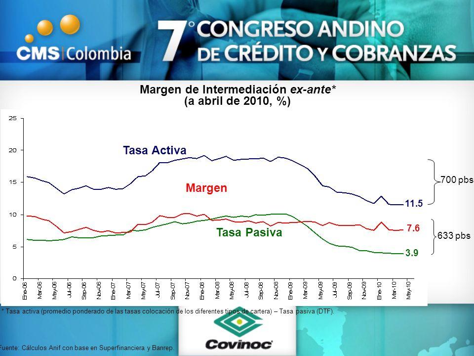 Margen de Intermediación ex-ante* (a abril de 2010, %) * Tasa activa (promedio ponderado de las tasas colocación de los diferentes tipos de cartera) –