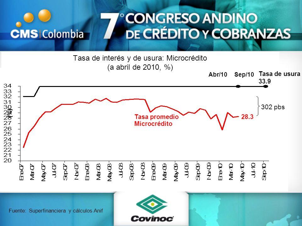 Tasa de interés y de usura: Microcrédito (a abril de 2010, %) Fuente: Superfinanciera y cálculos Anif Tasa de usura 33.9 Tasa promedio Microcrédito 28