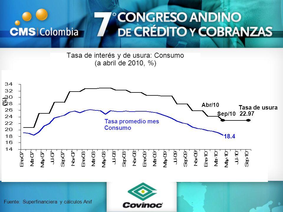 Tasa de interés y de usura: Consumo (a abril de 2010, %) Fuente: Superfinanciera y cálculos Anif Tasa promedio mes Consumo Tasa de usura 18.4 22.97 (%