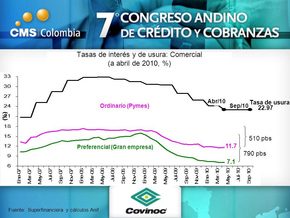 Tasas de interés y de usura: Comercial (a abril de 2010, %) Fuente: Superfinanciera y cálculos Anif Ordinario (Pymes) Preferencial (Gran empresa) 11.7
