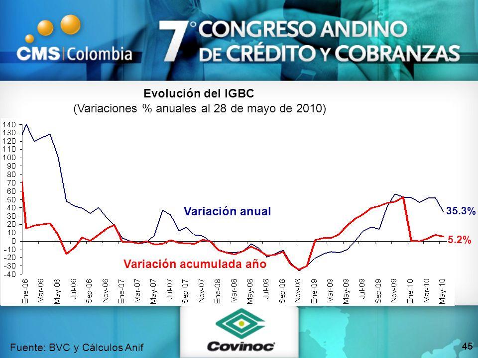 45 Evolución del IGBC (Variaciones % anuales al 28 de mayo de 2010) Fuente: BVC y Cálculos Anif Variación anual 35.3% Variación acumulada año 5.2%
