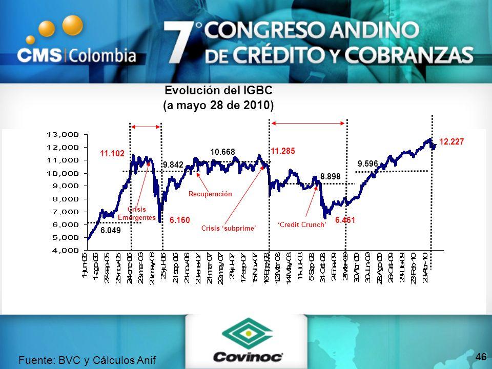 46 Evolución del IGBC (a mayo 28 de 2010) Fuente: BVC y Cálculos Anif 11.102 12.227 Crisis Emergentes Crisis subprime 6.160 11.285 Recuperación Credit