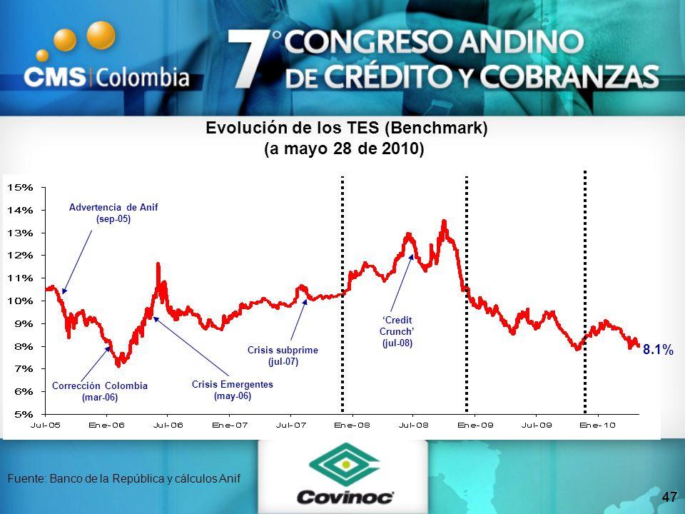 47 Fuente: Banco de la República y cálculos Anif Evolución de los TES (Benchmark) (a mayo 28 de 2010) Corrección Colombia (mar-06) Crisis subprime (ju