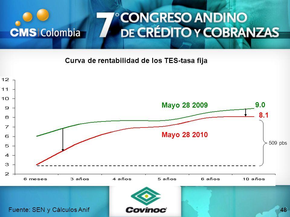 48 Fuente: SEN y Cálculos Anif 8.1 9.0 Mayo 28 2010 Mayo 28 2009 509 pbs Curva de rentabilidad de los TES-tasa fija