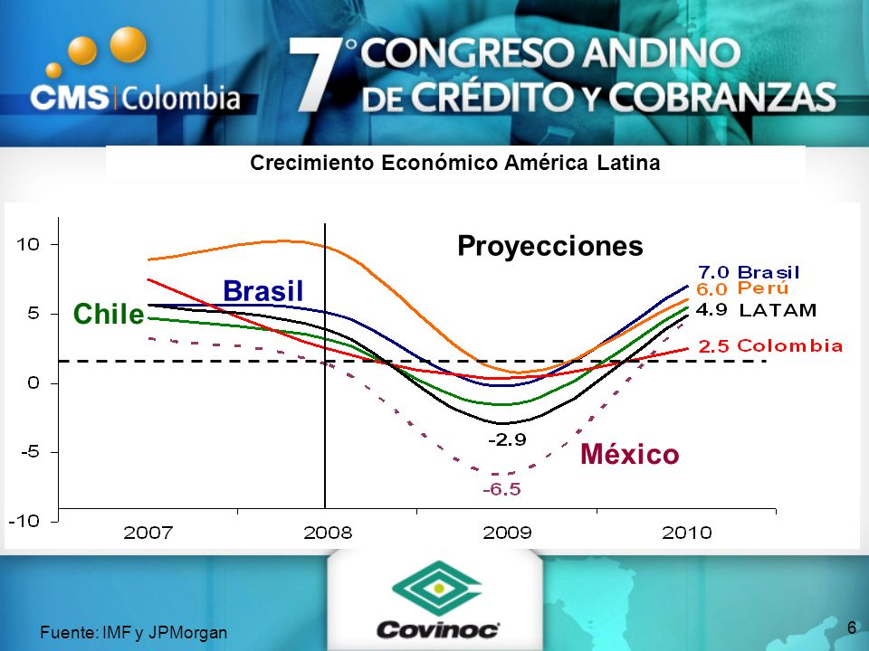 Crecimiento Económico América Latina Fuente: IMF y JPMorgan México Brasil Chile Proyecciones 6