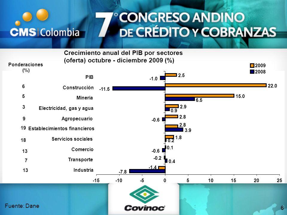 Cartera Bonos 30.1% 31.9% 33.5% Crecimiento real: 1.9% Crecimiento real: 44% 0% 5% 10% 15% 20% 25% 30% 35% 200720082009 Cartera bancaria y bonos privados (% del PIB y crecimiento real) Fuente: BVC y Superfinanciera 27.5% 3.5% 2.5% S.