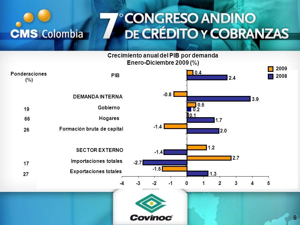 Tasas activas reales (a abril de 2010, %) Consumo Ordinario Total Fuente: Banco de la República, Superfinanciera y cálculos Anif.