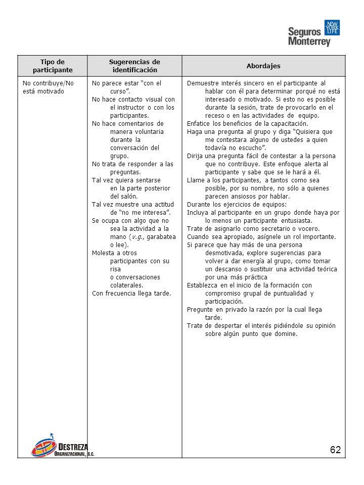 62 Tipo de participante Sugerencias de identificación Abordajes No contribuye/No está motivado No parece estar con el curso.