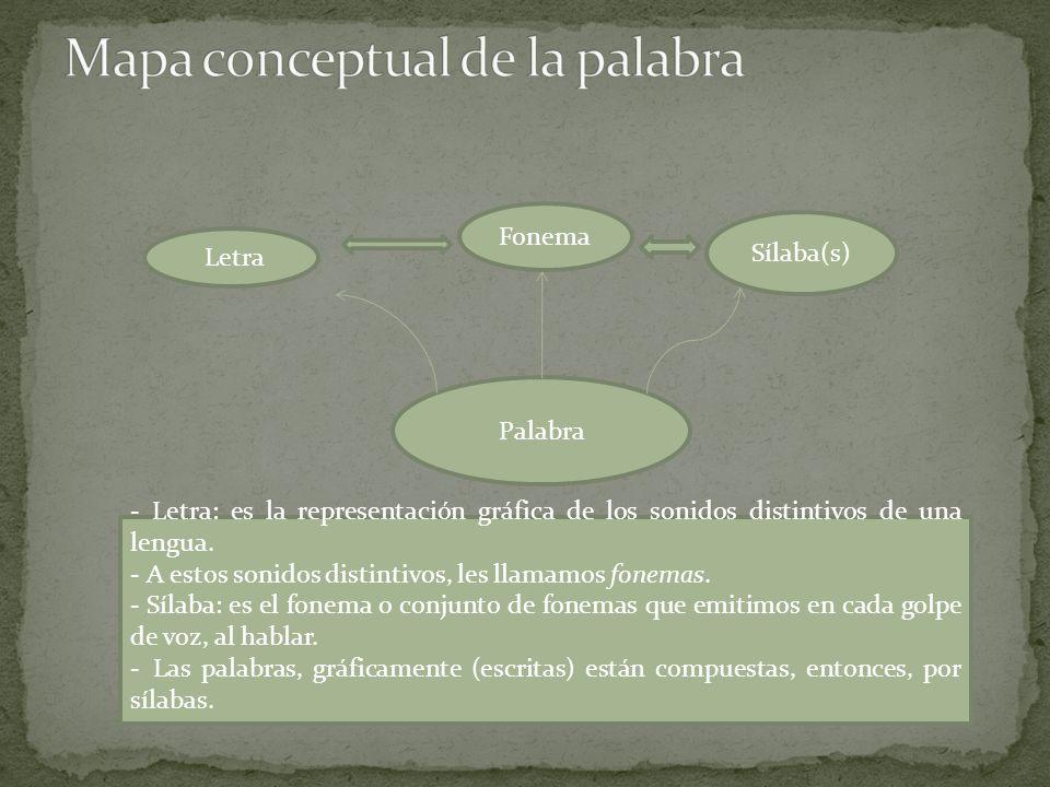 Palabra Letra Fonema Sílaba(s) - Letra: es la representación gráfica de los sonidos distintivos de una lengua.