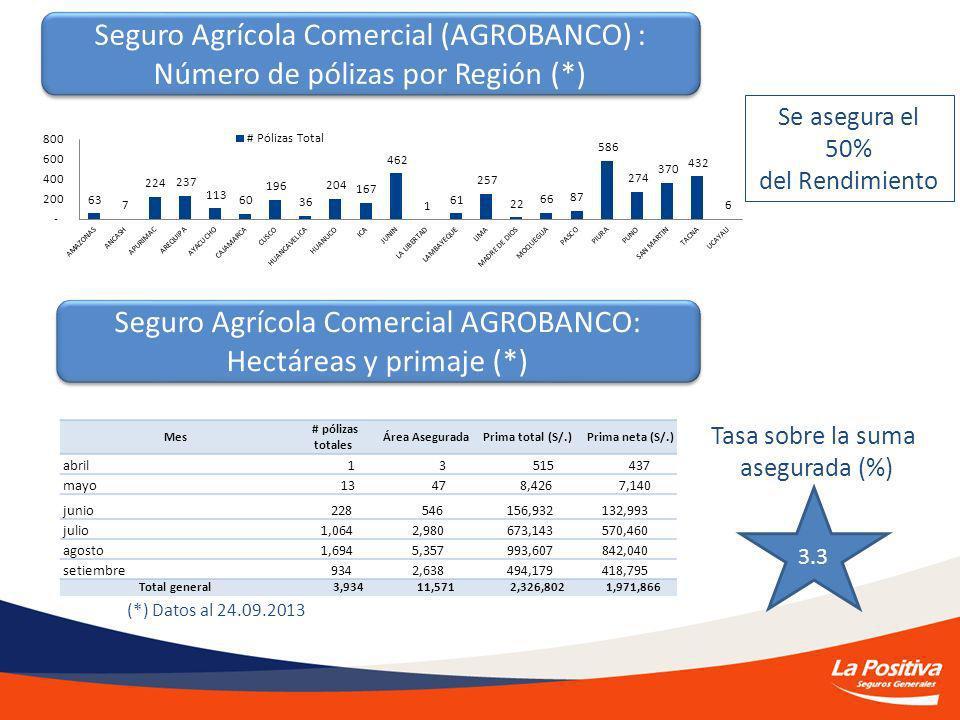 Seguro Agrícola Comercial (AGROBANCO) : Número de pólizas por Región (*) Seguro Agrícola Comercial (AGROBANCO) : Número de pólizas por Región (*) Seguro Agrícola Comercial AGROBANCO: Hectáreas y primaje (*) 3.3 Tasa sobre la suma asegurada (%) Mes # pólizas totales Área Asegurada Prima total (S/.) Prima neta (S/.) abril 1 3 515 437 mayo 13 47 8,426 7,140 junio 228 546 156,932 132,993 julio 1,064 2,980 673,143 570,460 agosto 1,694 5,357 993,607 842,040 setiembre 934 2,638 494,179 418,795 Total general 3,934 11,571 2,326,802 1,971,866 (*) Datos al 24.09.2013 Se asegura el 50% del Rendimiento