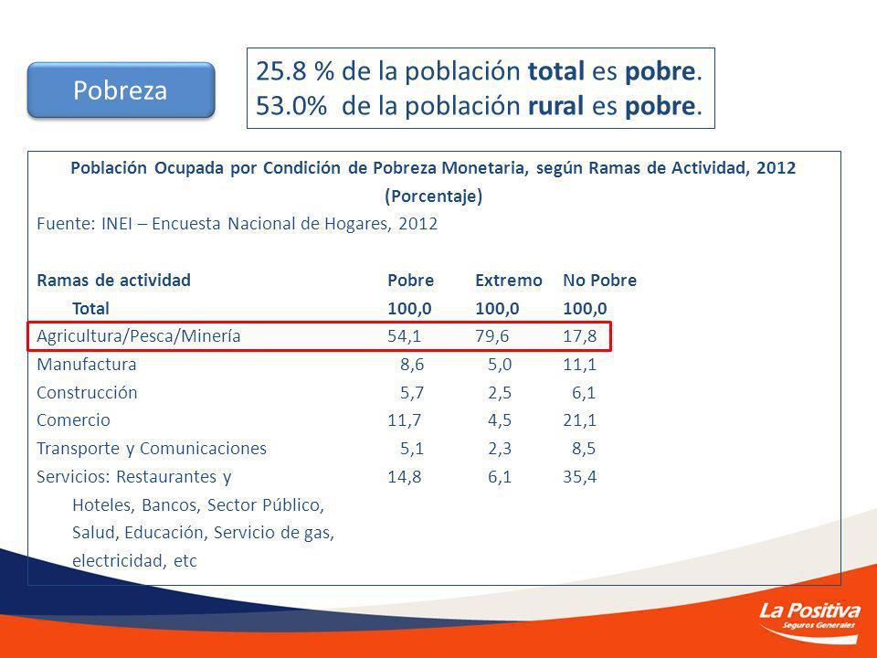 Población Ocupada por Condición de Pobreza Monetaria, según Ramas de Actividad, 2012 (Porcentaje) Fuente: INEI – Encuesta Nacional de Hogares, 2012 Ramas de actividad Pobre Extremo No Pobre Total 100,0 100,0 100,0 Agricultura/Pesca/Minería 54,1 79,6 17,8 Manufactura 8,6 5,0 11,1 Construcción 5,7 2,5 6,1 Comercio 11,7 4,5 21,1 Transporte y Comunicaciones 5,1 2,3 8,5 Servicios: Restaurantes y 14,8 6,1 35,4 Hoteles, Bancos, Sector Público, Salud, Educación, Servicio de gas, electricidad, etc Pobreza 25.8 % de la población total es pobre.