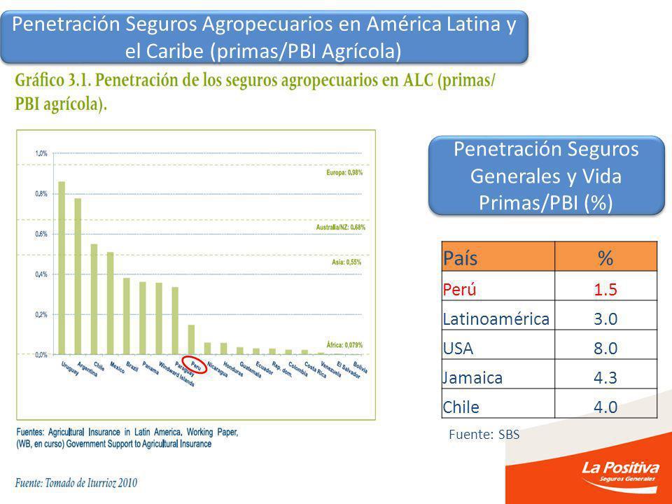 Penetración Seguros Agropecuarios en América Latina y el Caribe (primas/PBI Agrícola) Penetración Seguros Generales y Vida Primas/PBI (%) País% Perú1.5 Latinoamérica3.0 USA8.0 Jamaica4.3 Chile4.0 Fuente: SBS