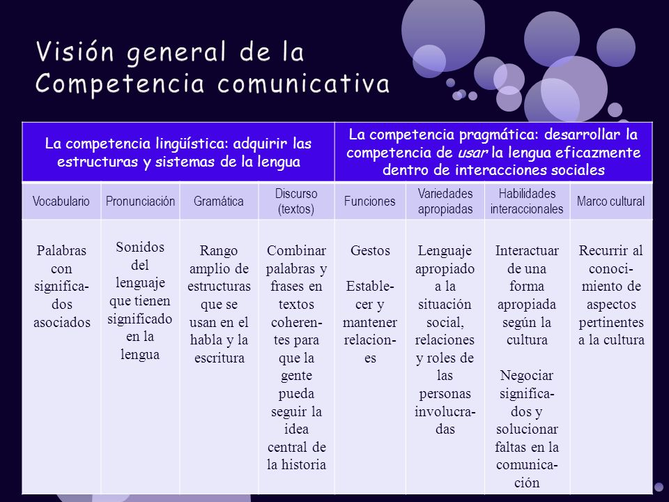 La competencia lingüística: adquirir las estructuras y sistemas de la lengua La competencia pragmática: desarrollar la competencia de usar la lengua e