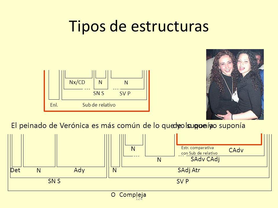 123 Tipos de estructuras Rafa es más alto que Mari Luz.