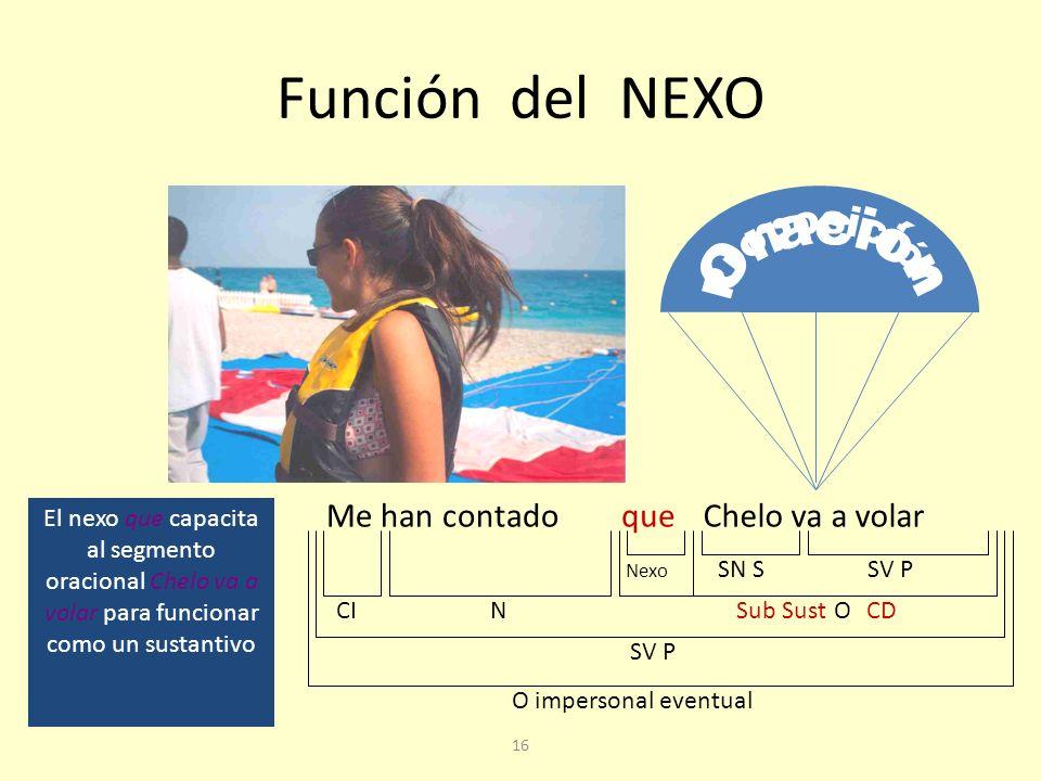 15 Subordinadas sustantivas Las subordinadas sustantivas son segmentos de carácter oracional que aparecen transpuestos o capacitados para desempeñar una función sustantiva por un NEXO, habitualmente: que