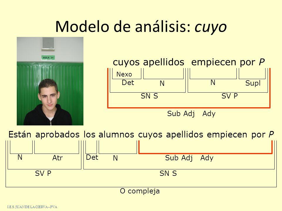 48 Modelo de análisis: el cual Hablaba mucho de sus aficiones, las cuales eran poco edificantes O compleja 3ª pers.