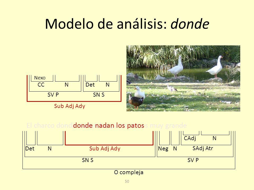 Modelo de análisis: cuyo Están aprobados los alumnos cuyos apellidos empiecen por P O compleja SN SSV P N Sub Adj Ady Det Atr N cuyos apellidos empiecen por P SN SSV P Det N N Supl Sub Adj Ady Nexo I.E.S.