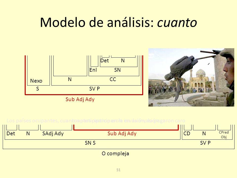50 Modelo de análisis: donde El charco donde nadan los patos no es muy grande O compleja SN SSV P NDetSub Adj AdyNegN CC Nexo N SV PSN S DetN Sub Adj Ady donde nadan los patos SAdj Atr CAdjN