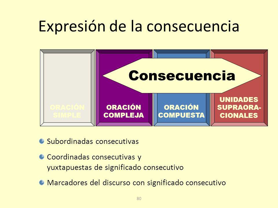 79 Construcciones consecutivas El significado consecutivo se puede expresar en la O compleja, en la O compuesta e, incluso, en estructuras superiores a la O Es relacional: efecto de una causa; análogo, por tanto a los significados causales, finales, condicionales y concesivos
