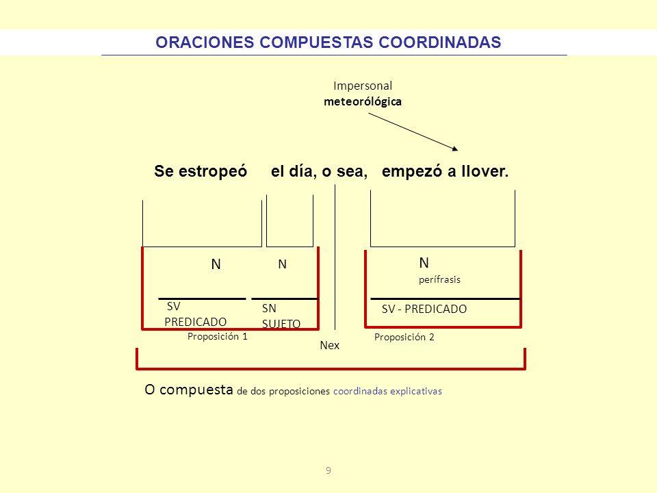 29 Subordinadas adjetivas Las subordinadas adjetivas son segmentos de carácter oracional que aparecen traspuestos a la función adjetiva (capacitados para desempeñar la función de un adjetivo) por un nexo: que, el que, quien, el cual, cuyo, donde, cuando, como o cuanto (Se tratarán en otro apartado las subordinadas adjetivas de participio)