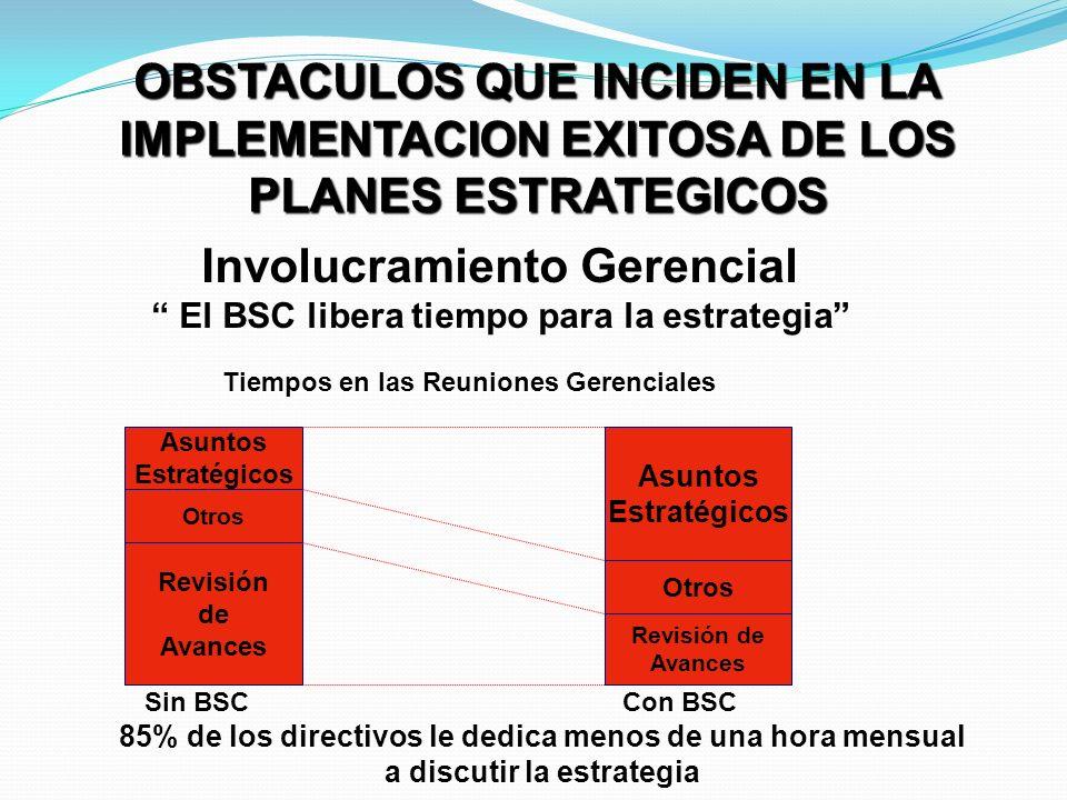 Obstáculos para la Implementación de una Estrategia Errores en la comunicación de la visión Los gerentes no se involucran en la implementación Los pla
