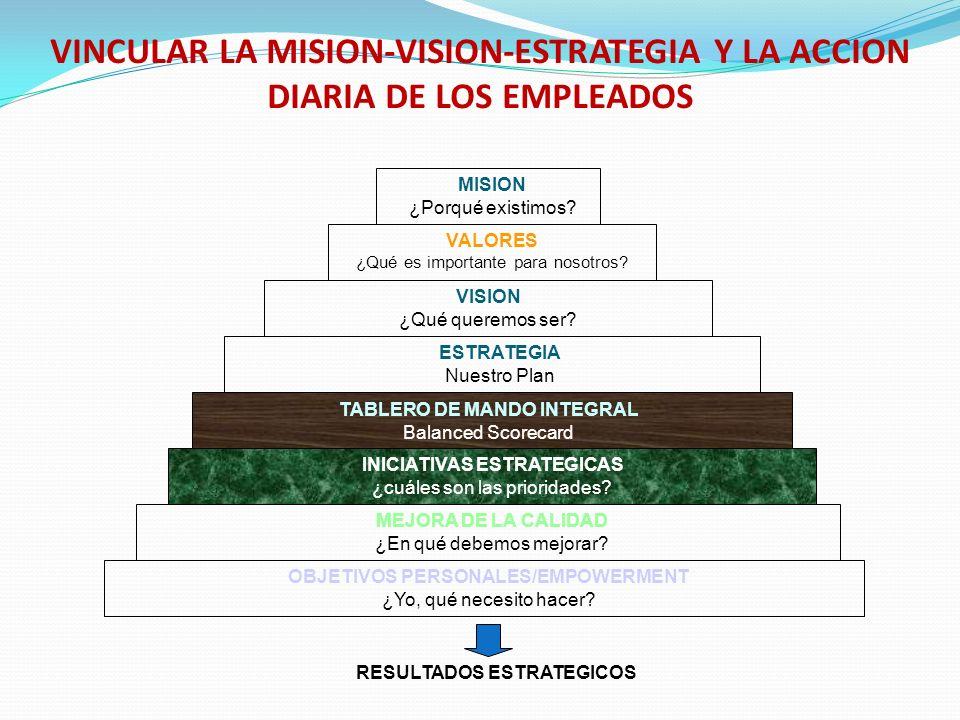 EXISTE VACIO ENTRE MISION-VISION-ESTRATEGIA Y LA ACCION DIARIA DE LOS EMPLEADOS MISION ¿Porqué existimos? VALORES ¿ Qué es importante para nosotros? V