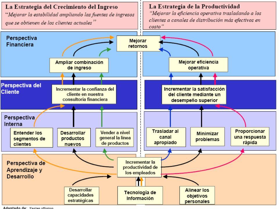 ¿Cómo se expresa un Tablero de Mandos Estratégico? Mapa de relaciones causales que conectan las 4 perspectivas. Tabla balanceada de objetivos, medicio