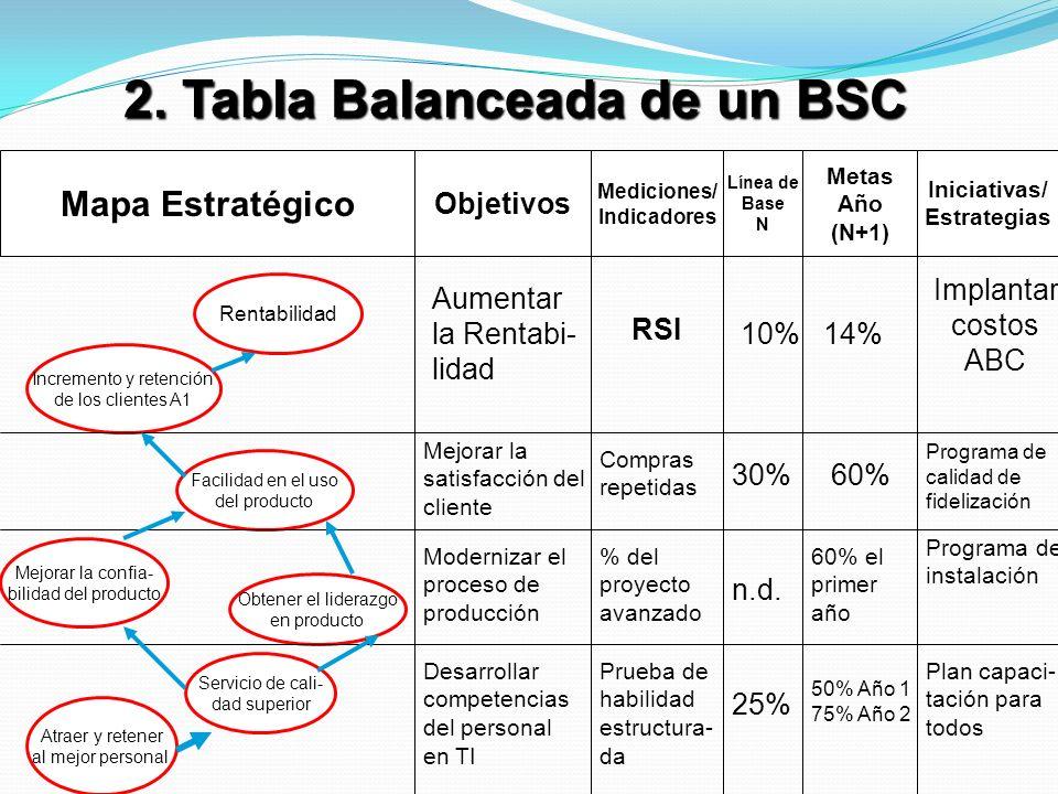 Tabla balanceada PERSPECTIVAOBJETIVOINDICADORMETAINICIATIVA FINANCIERA -Cumplir Misión -Eficacia y eficiencia. Ingreso/egreso Remun/total ingresos. 2.