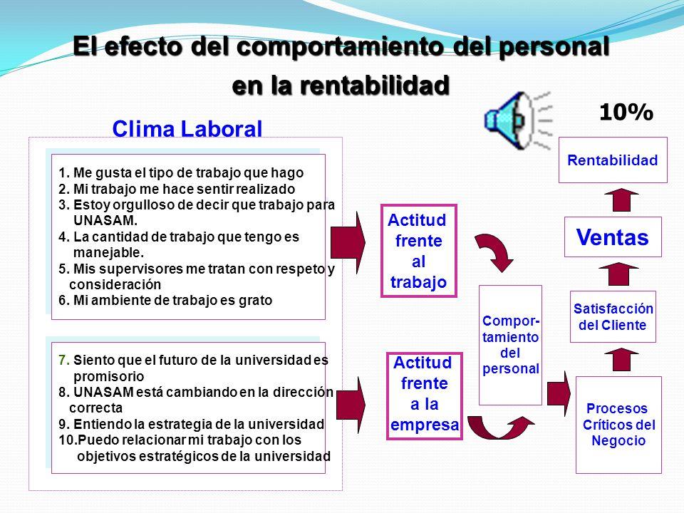 Procesos Aprendizaje Cliente Financiera Mejorar Competencias Mejorar Ambiente de Trabajo Productividad Servicio al Cliente Necesidades del Cliente Dis