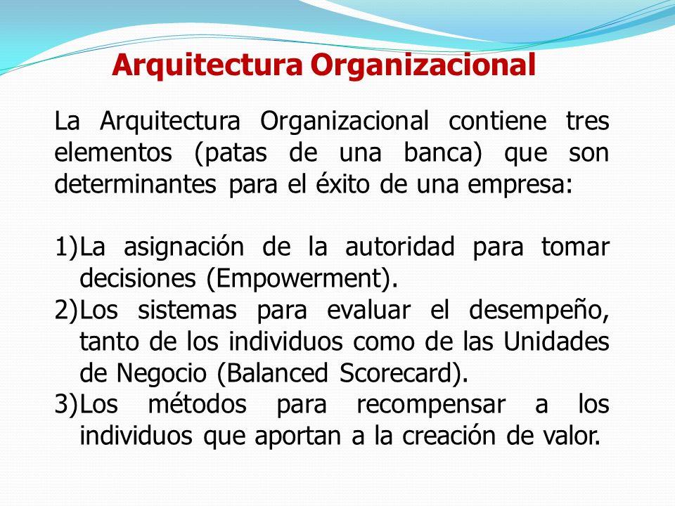 Arquitectura Organizacional La Arquitectura Organizacional contiene tres elementos (patas de una banca) que son determinantes para el éxito de una empresa: 1)La asignación de la autoridad para tomar decisiones (Empowerment).