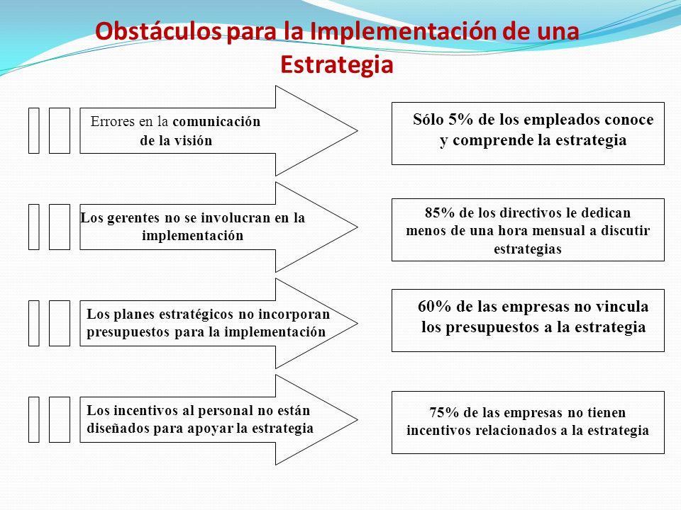 Obstáculos para la Implementación de una Estrategia Errores en la comunicación de la visión Los gerentes no se involucran en la implementación Los planes estratégicos no incorporan presupuestos para la implementación Los incentivos al personal no están diseñados para apoyar la estrategia Sólo 5% de los empleados conoce y comprende la estrategia 85% de los directivos le dedican menos de una hora mensual a discutir estrategias 60% de las empresas no vincula los presupuestos a la estrategia 75% de las empresas no tienen incentivos relacionados a la estrategia