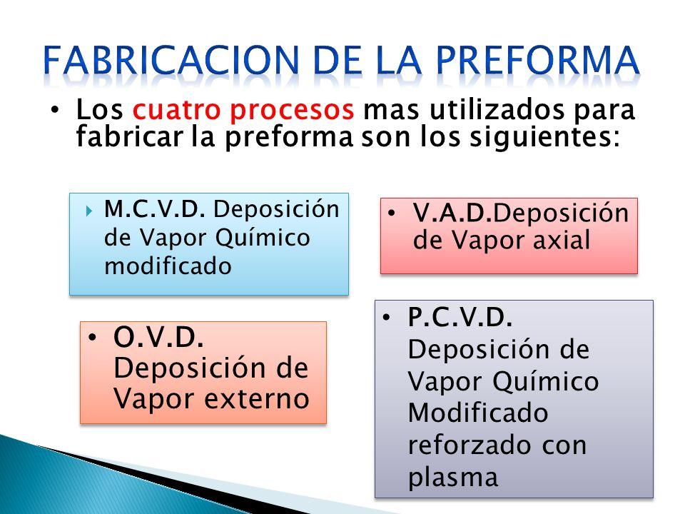 M.C.V.D. Deposición de Vapor Químico modificado Los cuatro procesos mas utilizados para fabricar la preforma son los siguientes: V.A.D.Deposición de V