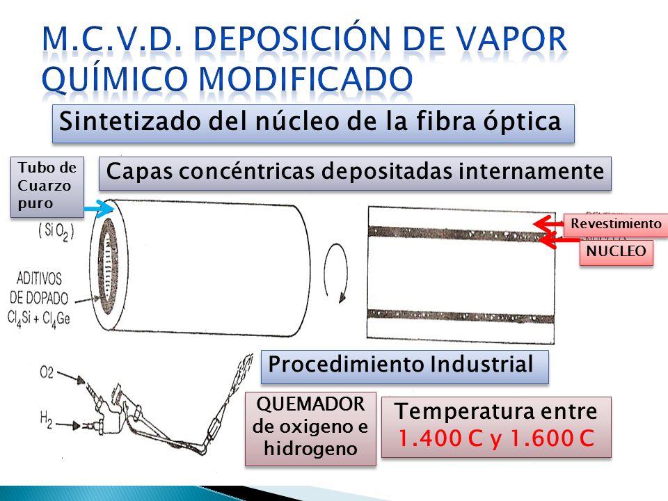 Tubo de Cuarzo puro Capas concéntricas depositadas internamente Revestimiento Procedimiento Industrial QUEMADOR de oxigeno e hidrogeno Temperatura ent