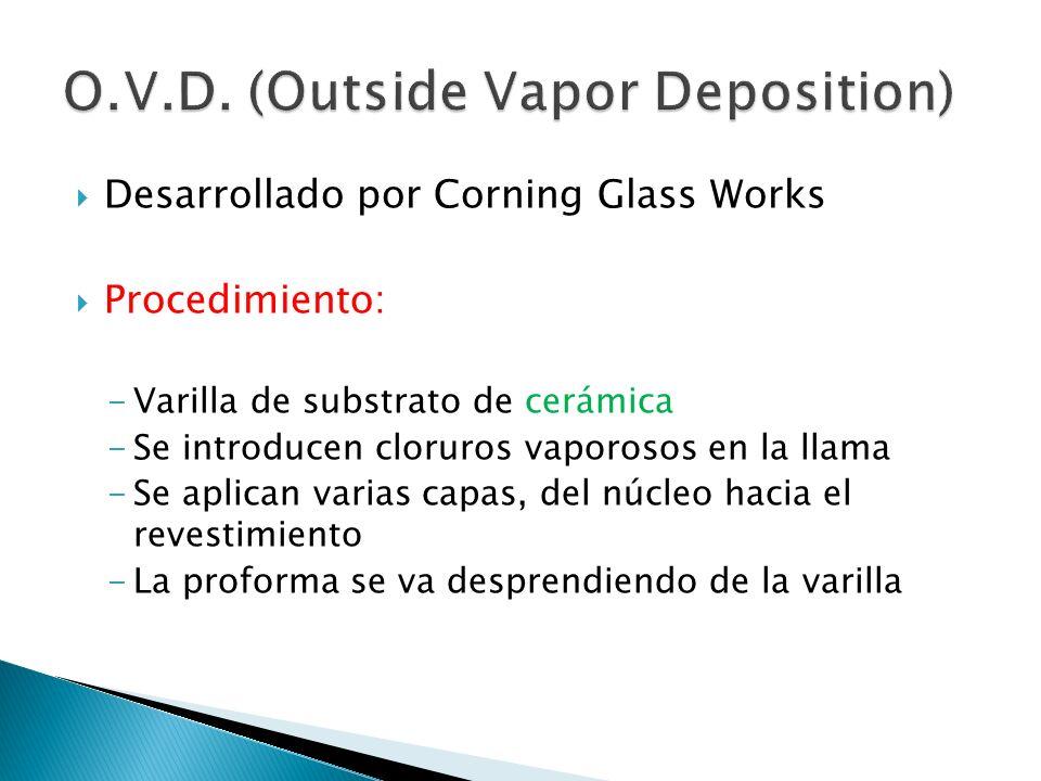 Desarrollado por Corning Glass Works Procedimiento: -Varilla de substrato de cerámica -Se introducen cloruros vaporosos en la llama -Se aplican varias
