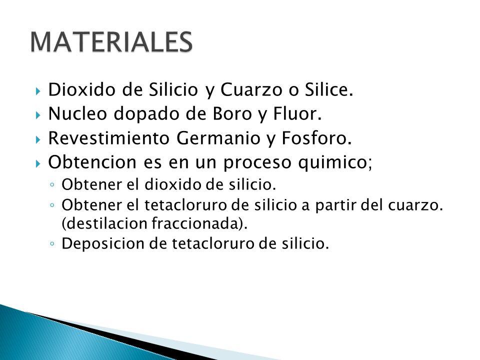 Dioxido de Silicio y Cuarzo o Silice. Nucleo dopado de Boro y Fluor. Revestimiento Germanio y Fosforo. Obtencion es en un proceso quimico; Obtener el