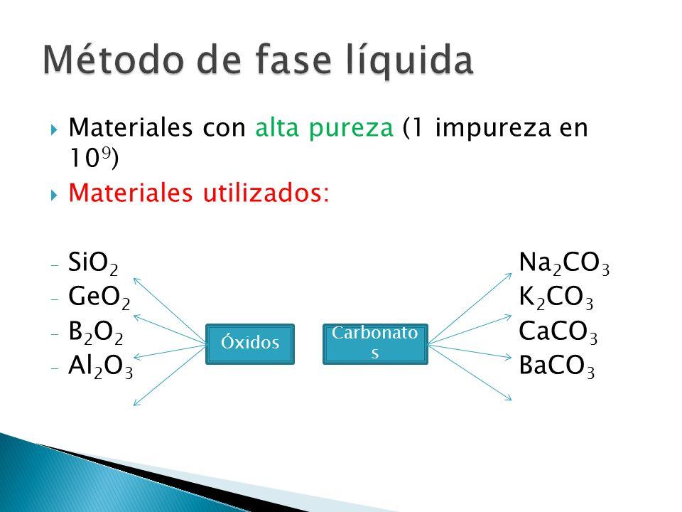 Materiales con alta pureza (1 impureza en 10 9 ) Materiales utilizados: - SiO 2 Na 2 CO 3 - GeO 2 K 2 CO 3 - B 2 O 2 CaCO 3 - Al 2 O 3 BaCO 3 Óxidos C