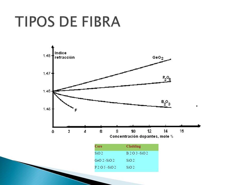 FIBRAS DE VIDRIO HALIDE Vidrio de fluoruro < perdidas.
