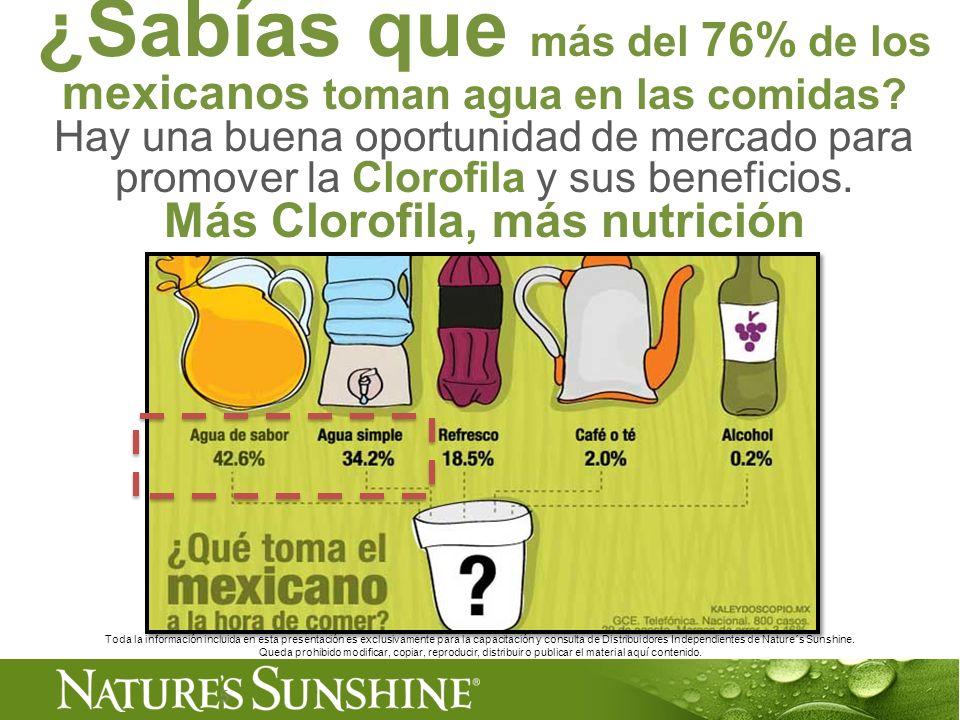 5 ¿Sabías que más del 76% de los mexicanos toman agua en las comidas? Hay una buena oportunidad de mercado para promover la Clorofila y sus beneficios