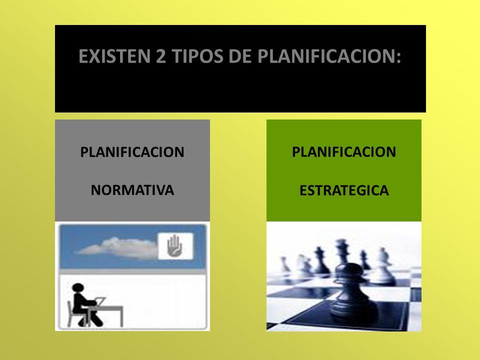EXISTEN 2 TIPOS DE PLANIFICACION: PLANIFICACION NORMATIVA PLANIFICACION ESTRATEGICA