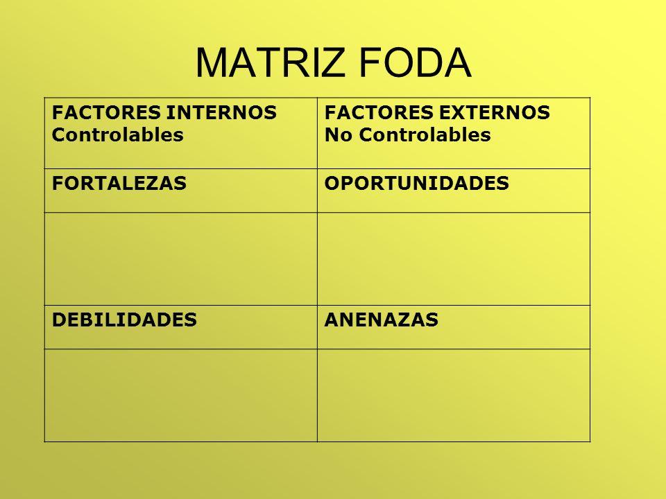MATRIZ FODA FACTORES INTERNOS Controlables FACTORES EXTERNOS No Controlables FORTALEZASOPORTUNIDADES DEBILIDADESANENAZAS